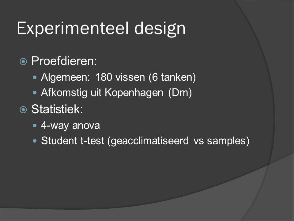 Experimenteel Design  Cu blootstelling: Na acclimatisatie van resp.