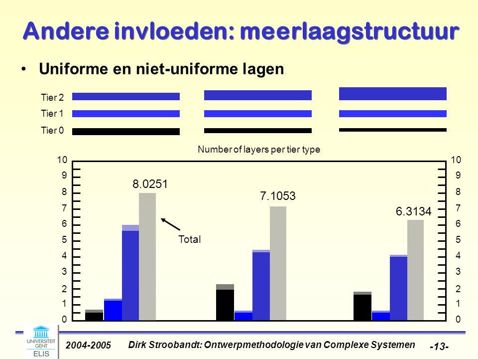 Dirk Stroobandt: Ontwerpmethodologie van Complexe Systemen 2004-2005 -14- Andere invloeden: meerlaagstructuur Impact van vias: verschillende mogelijkheden: –Sai-Halasz (1995): elke laag blokkeert 15% van de lagen eronder (afhankelijk van de interconnectieafstanden) –Chong (1999): verlies aan oppervlakte is gelijk aan de oppervlakte nodig voor alle vias door de laag (2 per draad) –Chen (1999): 2 modellen Sparse vias: oppervlakte nodig voor vias (zoals bij Chong) Dense vias: voor elke X kanalen moet er 1 opgegeven worden voor vias, met voor X: