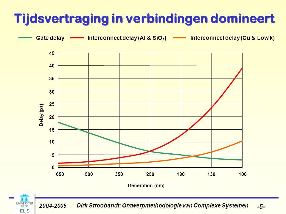 Dirk Stroobandt: Ontwerpmethodologie van Complexe Systemen 2004-2005 -6- Effecten van schaling Lokale verbindingen schalen mee, globale niet