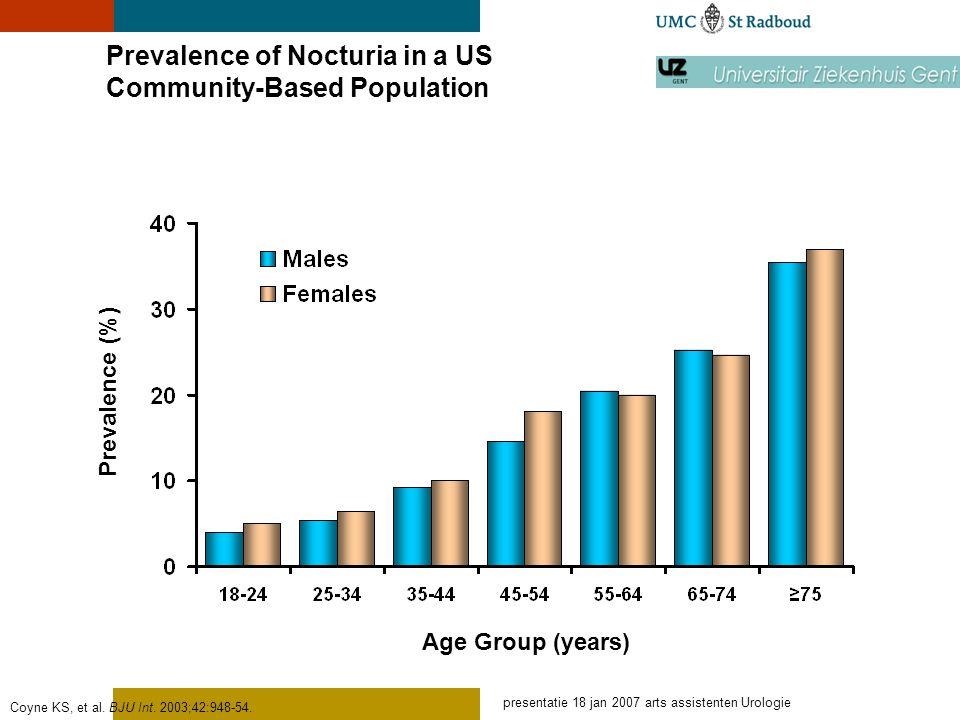 presentatie 18 jan 2007 arts assistenten Urologie Nocturia: oorzaak multifactorieel OAB Nocturnal Polyuria Sleep Disorders
