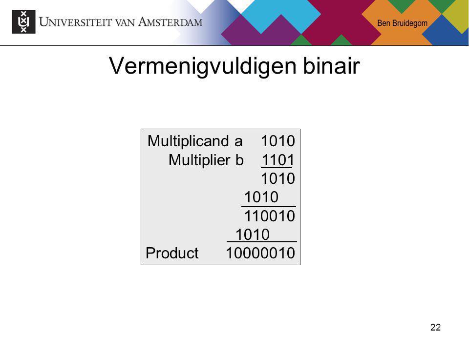 23Ben Bruidegom 23 Multiplicand a 1010 Multiplier b 1101 1010 110010 1010 Product 10000010 Vermenigvuldigen
