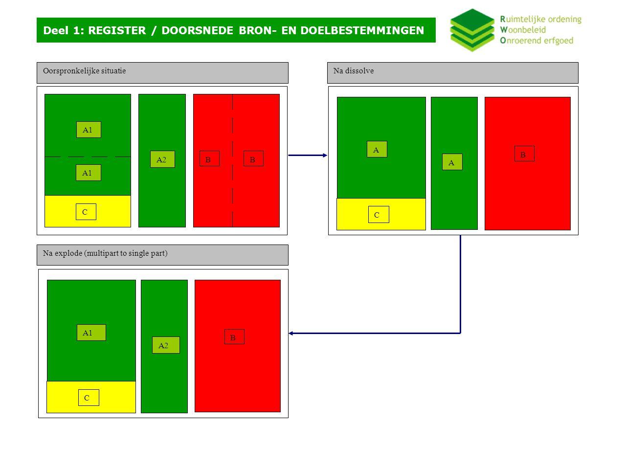 Deel 1: REGISTER / FILTEREN OP GEBRUIKSPERCELEN (VLM) Selecteer en Exporteer: - uit laag pb04 - voor veld bd bd = LDB_GRO Outputlaag: pb05 Doorsnede (Intersect): -laag pb05 -laag landbouwgebruikspercelen (VLM) Outputlaag: pb06 Selecteer en Verwijder: - uit laag pb04 - voor veld bd bd = LDB_GRO Voeg samen (Merge): - laag pb04 - laag pb07 Outputlaag: pb Samenvoegen (dissolve): -voor laag: pb06 -op veld: bd Opsplitsen (explode - multipart to single part): - in laag: pb07 Hier gebeurt de filter van gebieden die een bestemmingswijziging ondergraan van landbouw naar groen tot op het niveau van landbouwgebruikspercelen.