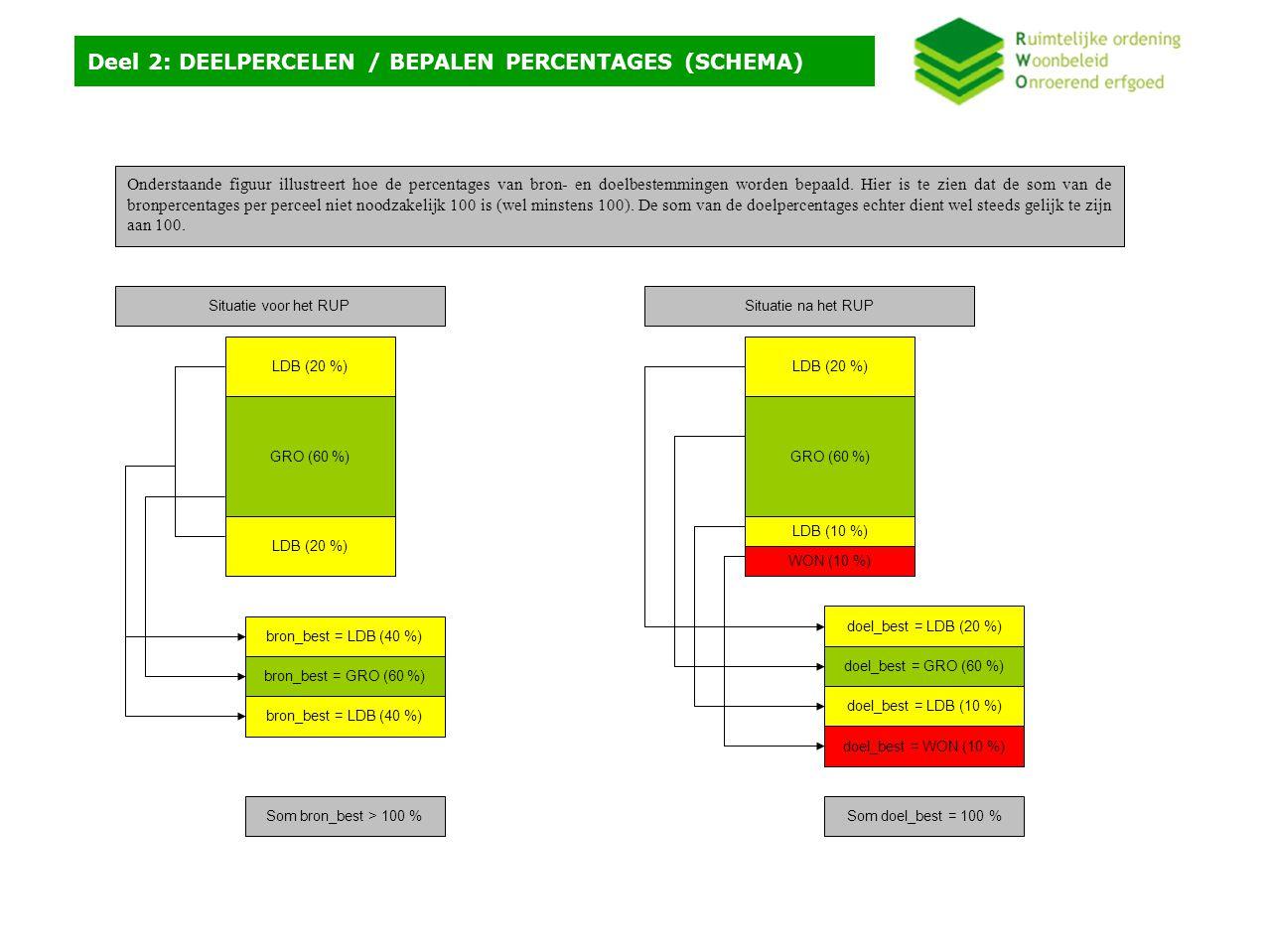 Deel 2: DEELPERCELEN / TOEKENNEN VAN DEELPERCEELNUMMERS Hieronder wordt een suggestie beschreven die aangeeft hoe deelperceelnummers kunnen worden ingevuld in de tabel.