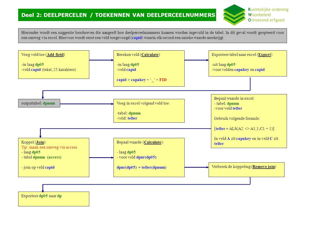 Oefening - problemen Oefening - problemen ArcGIS Modelbuilder Ruimteboekhouding Gemeente vaak geen digitale RUP's, BPA's, wél gewestplan Categorisering