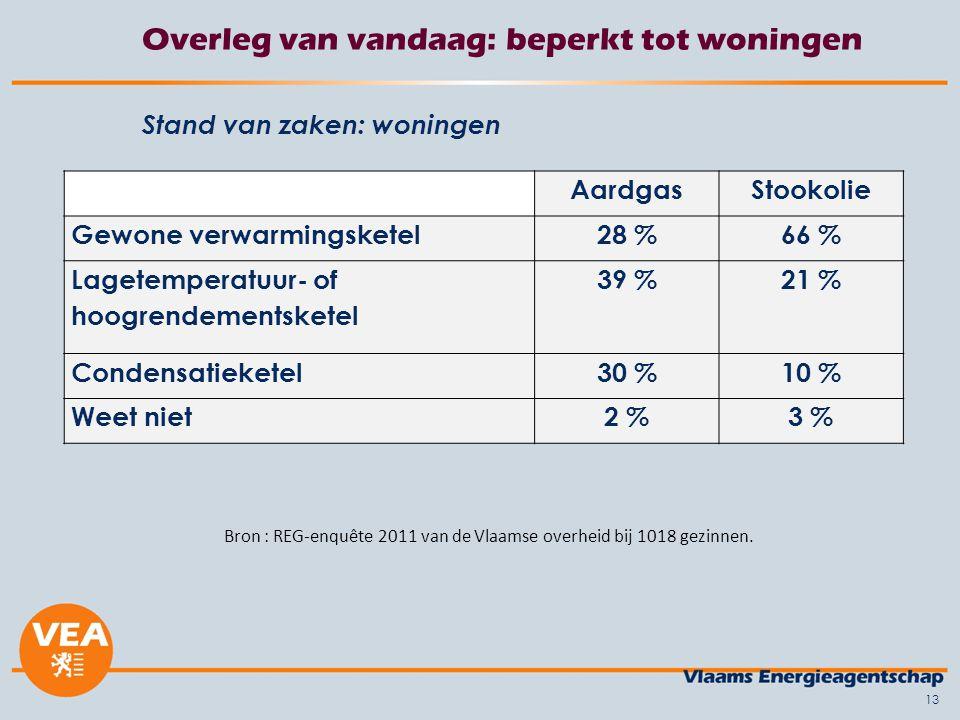 14 Overleg van vandaag: beperkt tot woningen Stand van zaken: sociale woningen (resultaten patrimoniumenquête 2012 VMSW – 140.746 woningen)