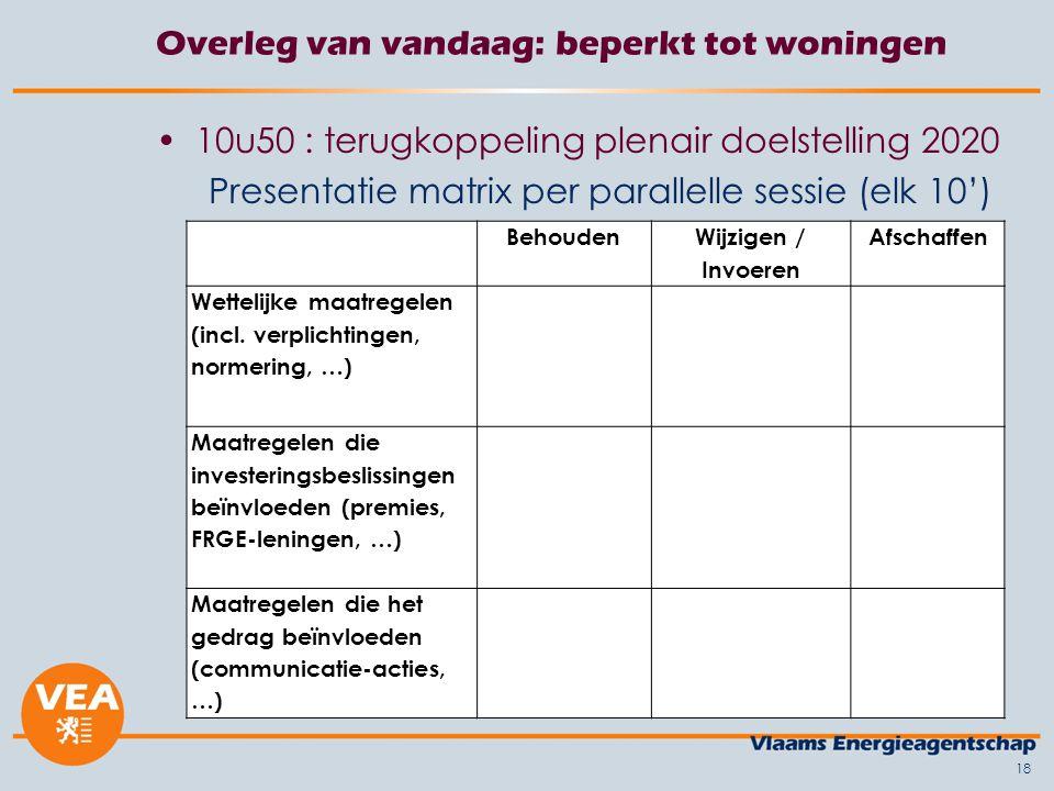 19 Overleg van vandaag: beperkt tot woningen 11u30 – 12u10 : doelstelling 2050 Doelstelling = alle woningen bijna- energieneutraal Wat is er nodig na 2020 om tot diepgaandere renovaties te komen?