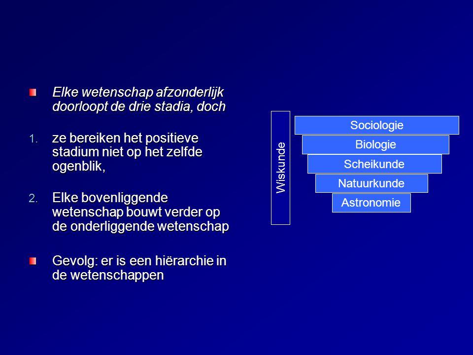 Comte: Sociologie is finale wetenschap Samenleving is een complex organisch geheel (= sociaal verschijnsel), dat niet vanuit de samenstellende delen (= individuele mens als biologisch gegeven) kan verklaard worden, dus nieuwe wetenschap is nodig = sociologie Sociologie bouwt verder op de biologie: bijvoorbeeld: organische modellen van samenleving; evolutietheorie van sociale verandering Sociologie voegt toe: historisch onderzoek, comparatief onderzoek Vraag: Waarom plaatst Comte de sociologie bovenaan de hiërarchie van de wetenschappen?