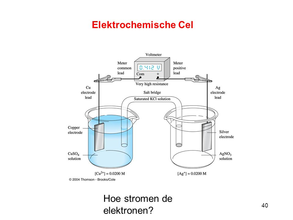 40 Elektrochemische Cel Hoe stromen de elektronen?
