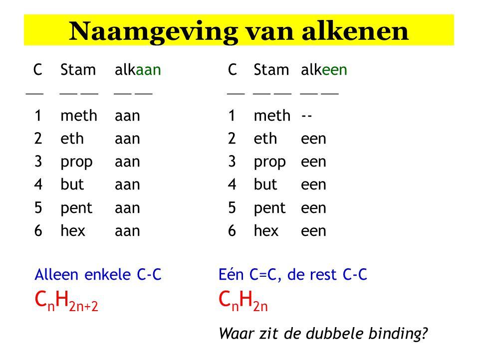 Naamgeving van alkenen C  1 2 3 4 5 6 Stam  meth eth prop but pent hex alkaan  aan C123456C123456 Stam  meth eth prop but pent hex Alleen enkele C-C C n H 2n+2 Eén C=C, de rest C-C C n H 2n alkeen  -- een Waar zit de dubbele binding?