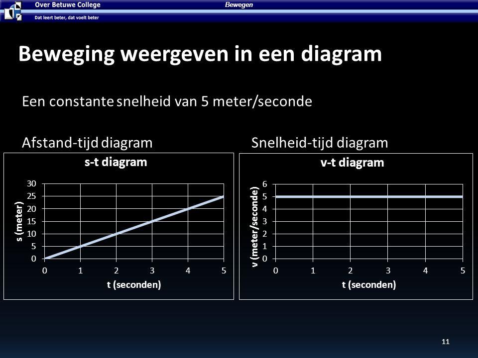 A: Stilstaan C: Bewegen met constante snelheid B: Versnellend bewegen D: Vertragend bewegen Zoek de goede soort beweging bij ieder diagram Bewegen 12