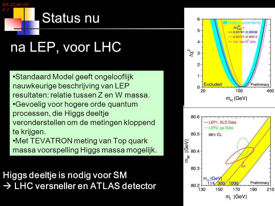 SB 23 jan 04 P 8 Werken aan de LHC versneller Circumference27 km Proton energy7000 GeV Number of bunches2835 Bunch separation24.95 ns Numer of protons/bunch1.110 11 Beam current0.54 A Beam lifetime10 hrs Interaction diameter (1  )15  m Interaction length (1  )5.6 cm Luminosity10 nb -1 s -1 Number of dipoles1296 Dipole field8.36 T # of other magnets2500