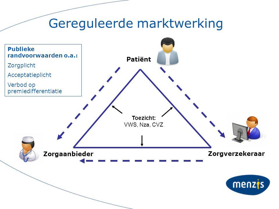 Outline Hoe werkt de zorgmarkt? Actuele ontwikkelingen Beleid Menzis