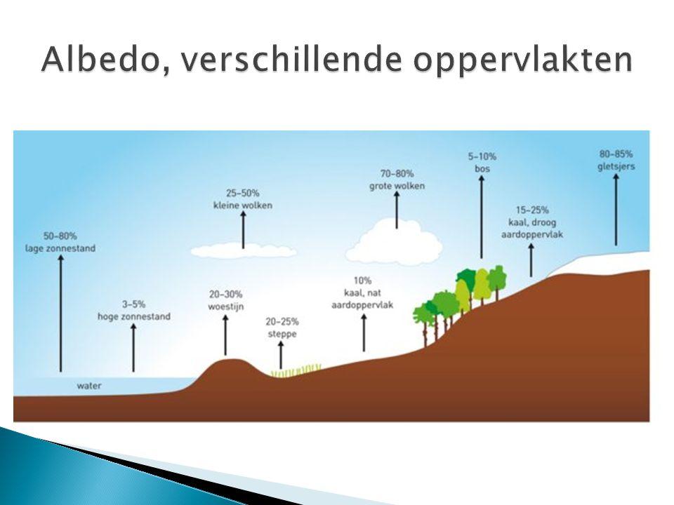  De hoeveelheid straling die een bepaald gebied op aarde ontvangt, is afhankelijk van; 1.De breedteligging 2.De albedo 3.Gesteldheid van het aardoppervlak