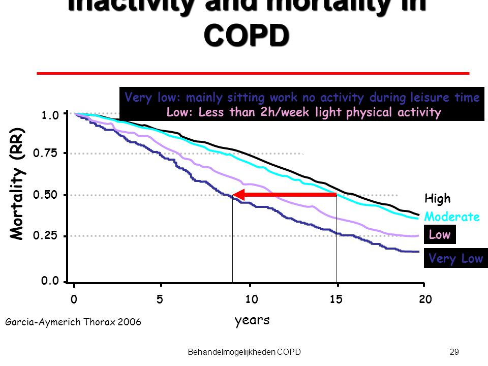 30Behandelmogelijkheden COPD Timing Increase awareness for inactivity and deconditioning in the early phase of the disease Early start of exercise and muscle training during/after an acute exacerbation or critical illness Follow-up after rehabilitation