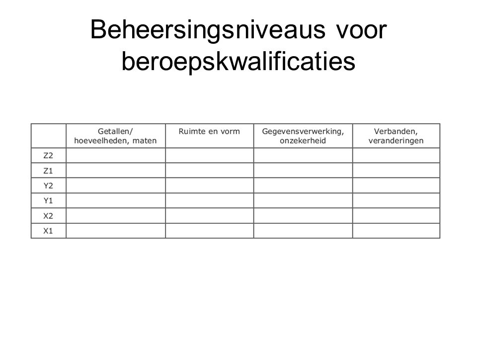 Beheersingsniveaus voor burgerschap Voorstellen Voor 1 t/m 4