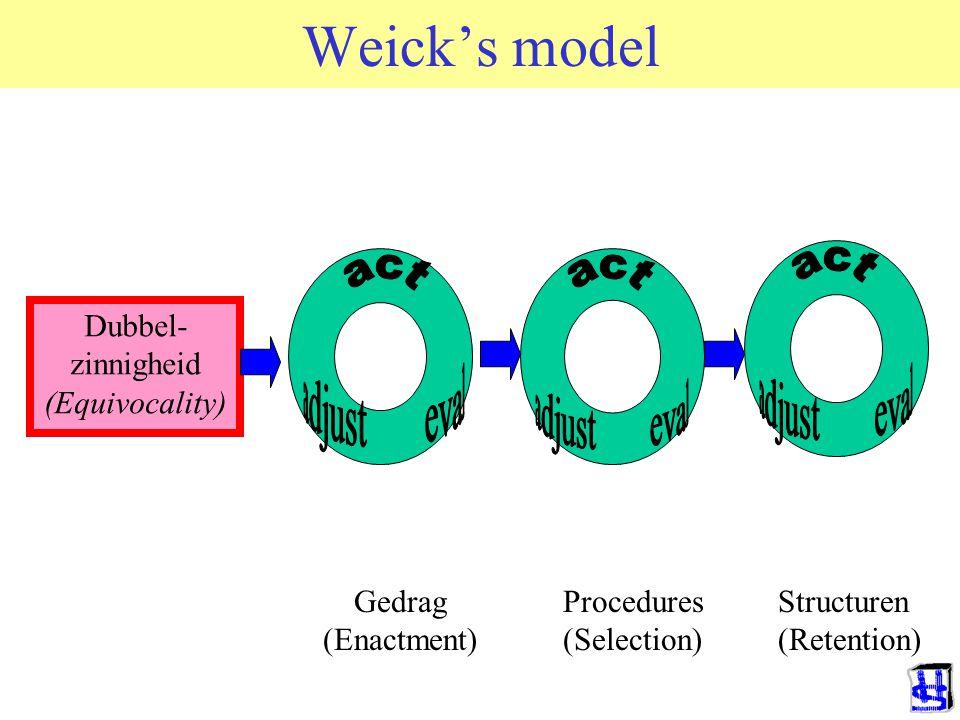 Weick's model Dubbel- zinnigheid (Equivocality) Gedrag (Enactment) Procedures (Selection) Structuren (Retention)