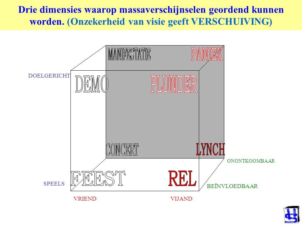 VRIEND VIJAND BEÏNVLOEDBAAR ONONTKOOMBAAR DOELGERICHT SPEELS Drie dimensies waarop massaverschijnselen geordend kunnen worden.