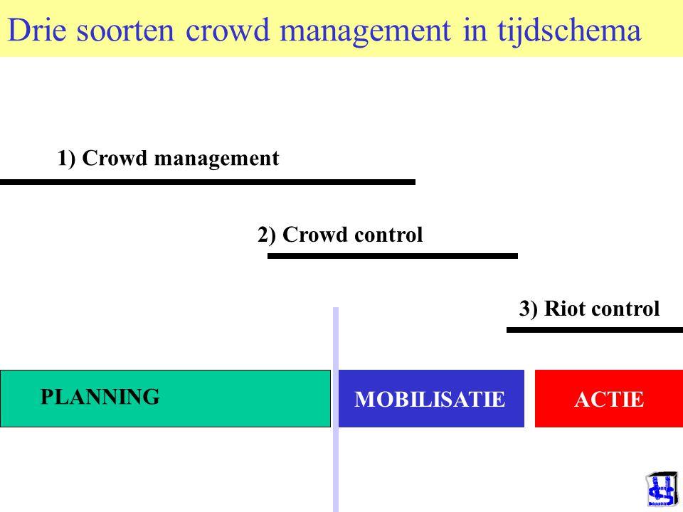 Drie soorten crowd management in tijdschema MOBILISATIEACTIE PLANNING 1) Crowd management 2) Crowd control 3) Riot control