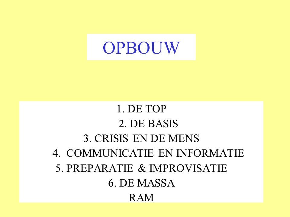 OPBOUW 1.DE TOP 2. DE BASIS 3. CRISIS EN DE MENS 4.