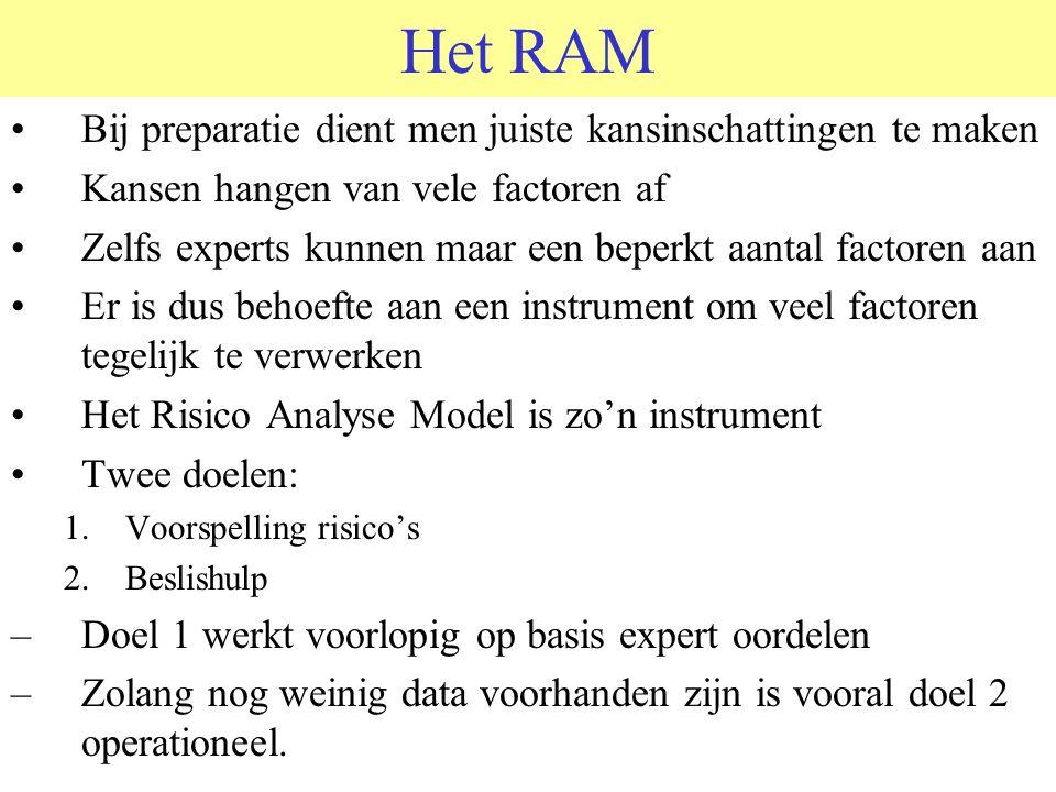 Het RAM Bij preparatie dient men juiste kansinschattingen te maken Kansen hangen van vele factoren af Zelfs experts kunnen maar een beperkt aantal factoren aan Er is dus behoefte aan een instrument om veel factoren tegelijk te verwerken Het Risico Analyse Model is zo'n instrument Twee doelen: 1.Voorspelling risico's 2.Beslishulp –Doel 1 werkt voorlopig op basis expert oordelen –Zolang nog weinig data voorhanden zijn is vooral doel 2 operationeel.