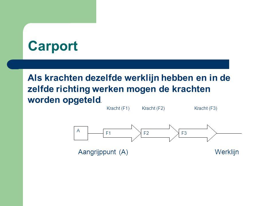 Carport A F1+F2+F3 = Fr Kracht (Fr) Aangrijppunt (A)Werklijn Krachten opgeteld