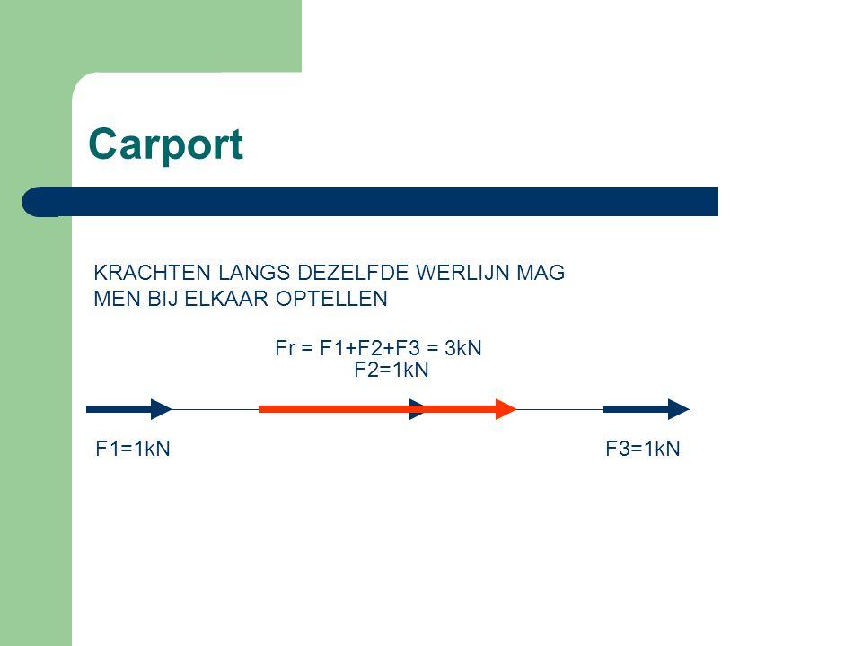 Carport A Als krachten dezelfde werklijn hebben maar in tegengestelde richting werken mogen de krachten van elkaar worden afgetrokken.