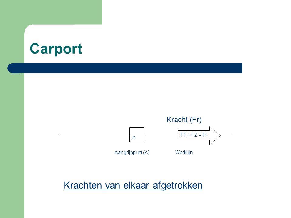 Carport F1=1kN F2=1kN F3=1kN Fr = (F1+F2)-F3 =(1 + 1) – 1 = 1kN F1 + F2 = 2kN KRACHTEN LANGS DEZELFDE WERLIJN MAG MEN VAN ELKAAR AFTREKKEN