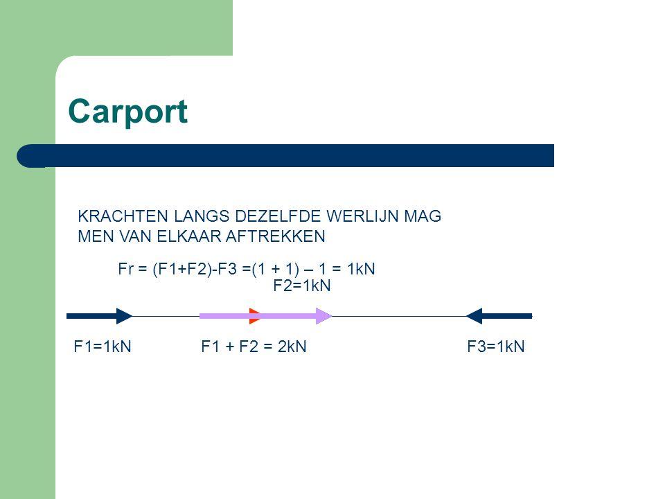 Carport A Als een aantal krachten niet langs dezelfde werklijn, maar onder een hoek, werken.