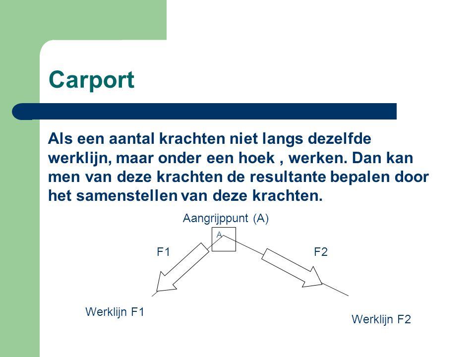 Carport A Aangrijppunt A Fr F2 F1 Werklijn F1 Werklijn F2 Samenstellen van krachten