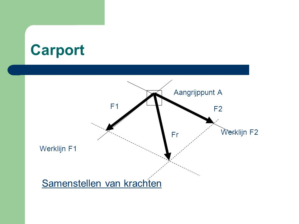 Carport Men kan een kracht ontbinden en van deze kracht langs grafische weg de ontbondenen in de gewenste richting bepalen.