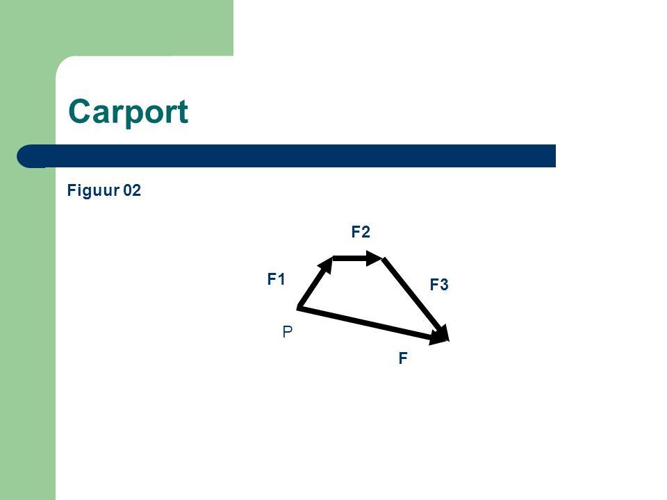 Carport Tekenafspraak krachten Tekenafspraak uitwendig evenwicht – Een naar beneden gerichte verticale kracht is positief – Een naar rechts gerichte horizontale kracht is negatief