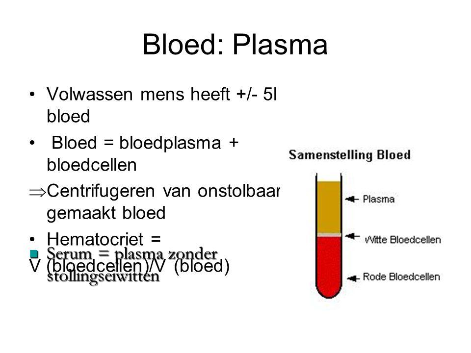 Bloed: Plasma Samenstelling plasma: –90% water –6-8% eiwitten –Suiker –Zouten –Hormonen en vitaminen –Eindproducten stofwisseling