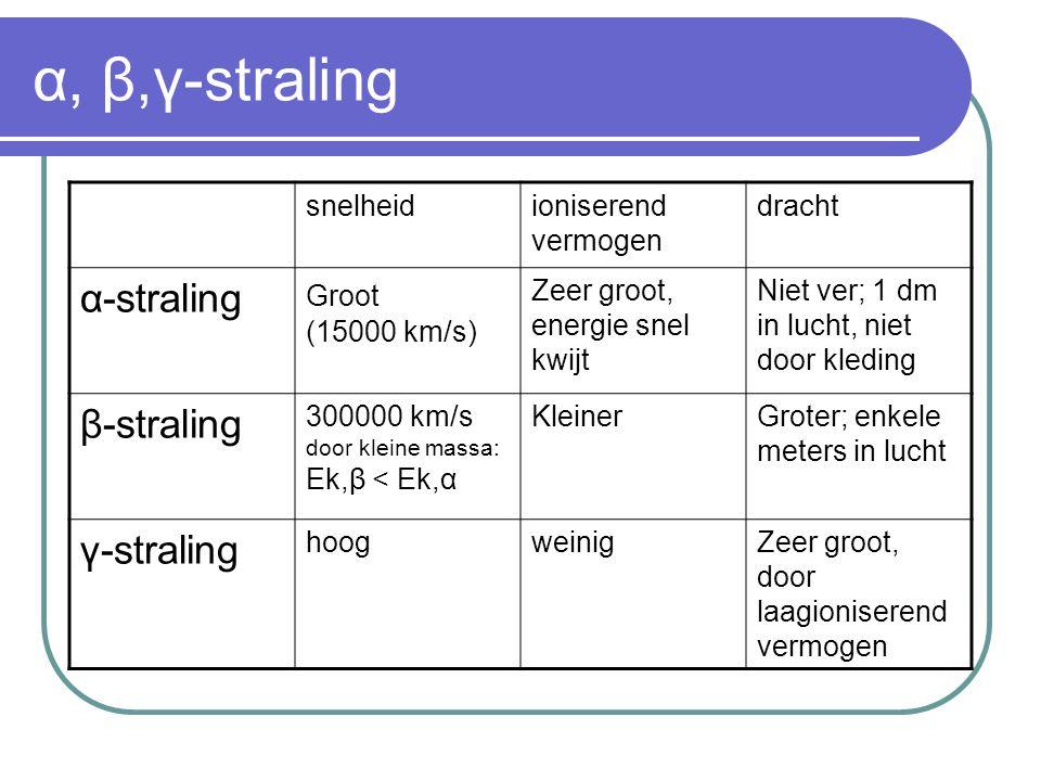 Overzicht α, β,γ- straling