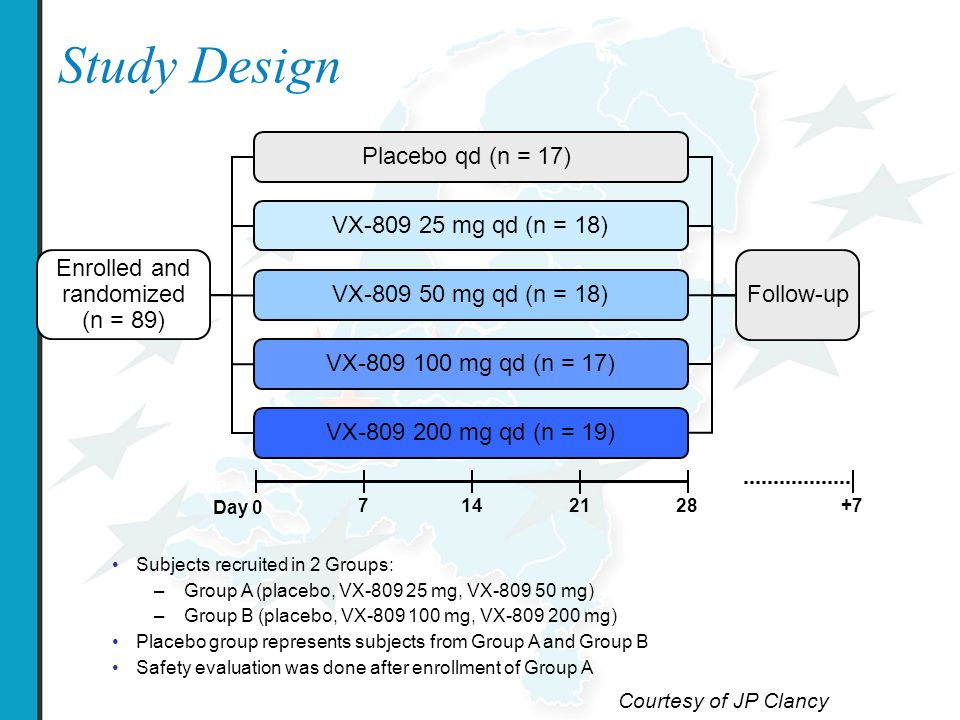 27 CFTR-mediated Cl – Transport: Sweat Cl – biomarker Change from baseline at Day 28 – difference vs placebo a a treatment effect analysis based on an Analysis of Covariance (ANCOVA) model VX-809 Placebo (n=17) 100 mg (n=15) 200 mg (n=16) Responder 20,* n (%)001 (6%) Responder 10, † n (%)06 (40%) ‡ 6 (38%) ‡ Sweat Cl – responders change from baseline to Day 28 *  20 mmol/L reduction vs baseline; †  10 mmol/L reduction vs baseline; ‡ P=0.02 vs placebo Courtesy of JP Clancy