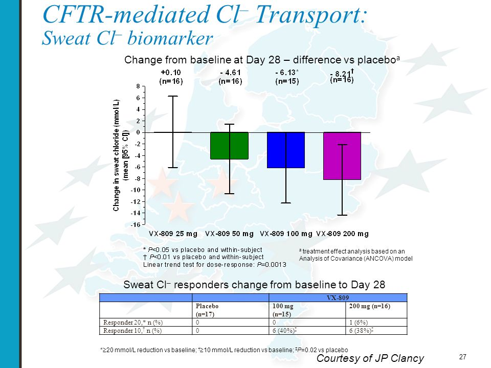 28 Additional CFTR Biomarkers Zero Cl – + isoproterenol response Change from baseline at Day 28 – difference vs placebo a a treatment effect analysis based on an Analysis of Covariance (ANCOVA) model CFTR-mediated Cl – transport by Nasal Potential Difference CFTR maturation in Western blot analysis of rectal biopsy tissue VX-809 Placebo * (n=10) 25 mg (n=8) 50 mg (n=7) † 100 mg (n=7) 200 mg (n=1) Subjects with B-band to C-band conversion from baseline to Day 28 00000 *Combined data from Parts A and B †One subject enrolled in error was heterozygous for F508del; had C-band present at baseline and Day 28 Courtesy of JP Clancy