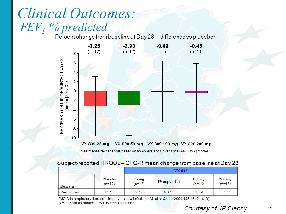 30 Conclusions Most adverse events were respiratory in nature and occurred in both treated and placebo groups  Safety and tolerability profile in this study warrants the further clinical evaluation of VX-809 in patients with CF A statistically significant dose response to VX-809 in sweat Cl – concentration was observed  Suggests that small molecule correction of F508del-CFTR in the sweat gland is possible in patients with CF No significant changes in other CFTR biomarkers or clinical outcome measures  Future studies will be needed to explore the optimal dose of VX-809 and possible combination with a CFTR potentiator Courtesy of JP Clancy