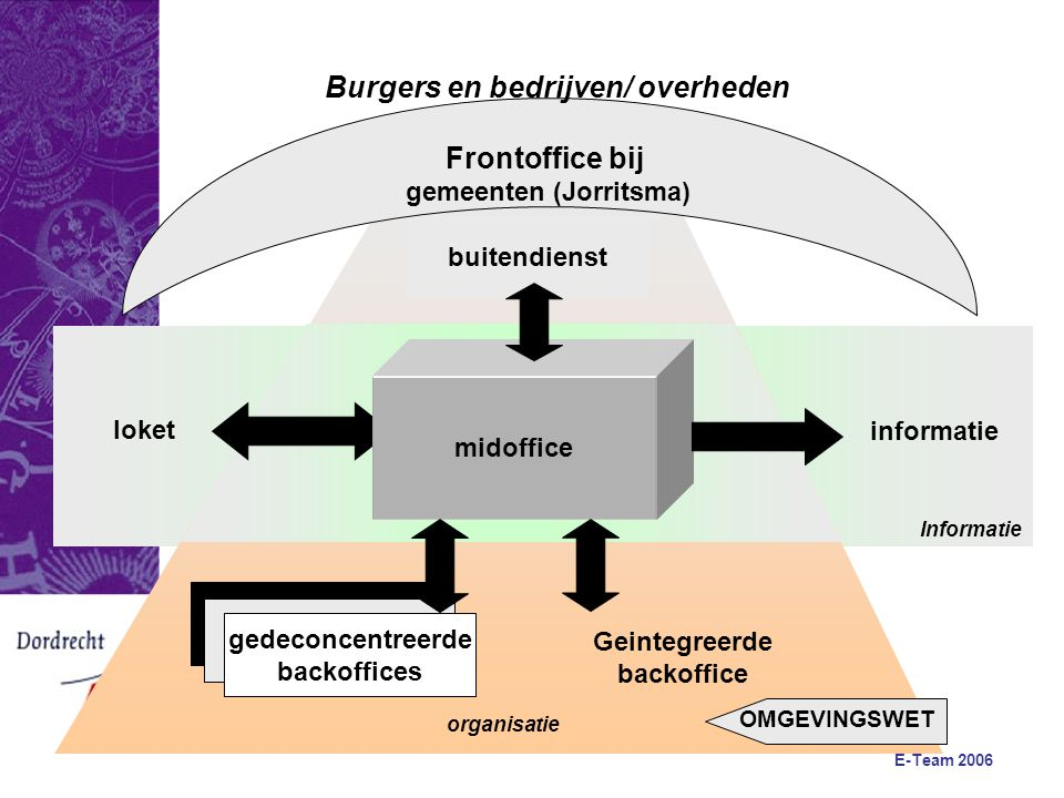 E-Team 2006 Backoffice Frontoffice Case management Processen Vergunningen en Toetsing Thema- deskundigheid Bedrijf/Burger Case management Regie meervoudig e/o complex
