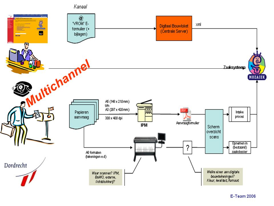 E-Team 2006 Web based case system Mozaiek internet views in the case files throughput