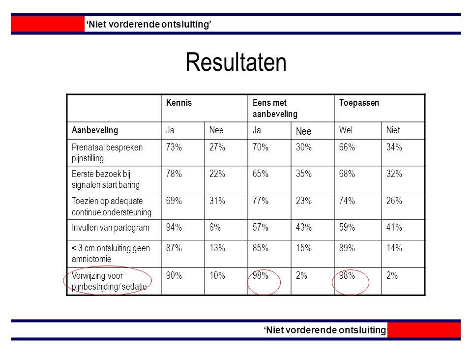 Resultaten Intentie om te werken volgens de standaard N= 98 JaGedeeltelijkNee Begin vragenlijst 58%40%2% Eind vragenlijst 28%71%1% 'Niet vorderende ontsluiting'