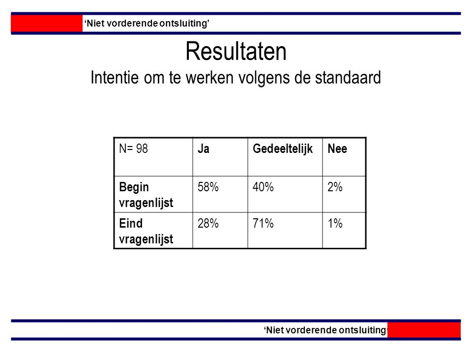 Resultaten per opleidingsplaats 'Niet vorderende ontsluiting' OpleidingsplaatsP-waarde Aanbeveling MaastrichtGroningenAmsterdamRotterdam Niet toepassen < 3 cm ontsluiting geen amniotomie 4%14%9%35%(p 0,022) Niet toepassen Prenataal bespreken pijnstilling 40%52%24% Wel toepassen Eerste bezoek bij signalen start baring 88%52%67%64%