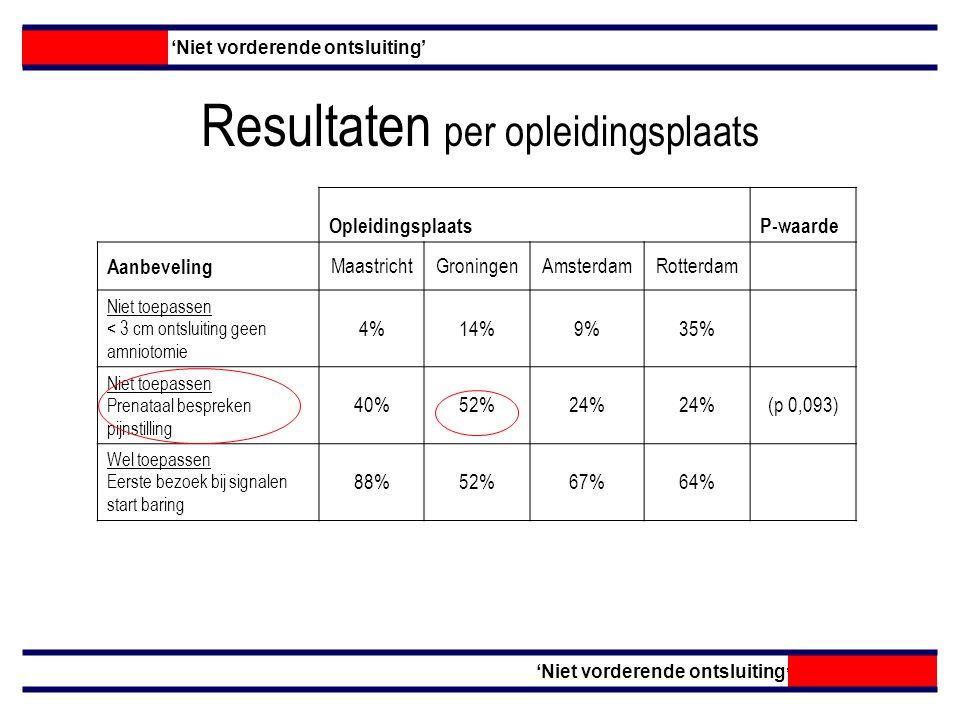 Resultaten per opleidingsplaats 'Niet vorderende ontsluiting' OpleidingsplaatsP-waarde Aanbeveling MaastrichtGroningenAmsterdamRotterdam Niet toepassen < 3 cm ontsluiting geen amniotomie 4%14%9%35% Niet toepassen Prenataal bespreken pijnstilling 40%52%24% Wel toepassen Eerste bezoek bij signalen start baring 88%52%67%64%(p 0,058)