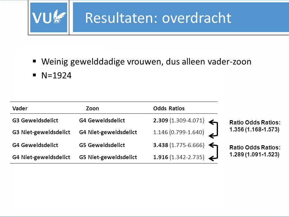 Resultaten: overdracht  Overdracht grootvader op kleinzoon GrootvaderKleinzoonOdds Ratios G3 GeweldsdelictG5 Geweldsdelict1.344 (0.527-3.432) G5 Niet-geweldsdelict1.091 (0.621-1.916) G3 Niet-geweldsdelictG5 Geweldsdelict1.267 (0.688-2.337) G5 Niet-geweldsdelict1.499 (1.006-2.237) Ratio Odds Ratios: 1.049 (0.837-1.314)