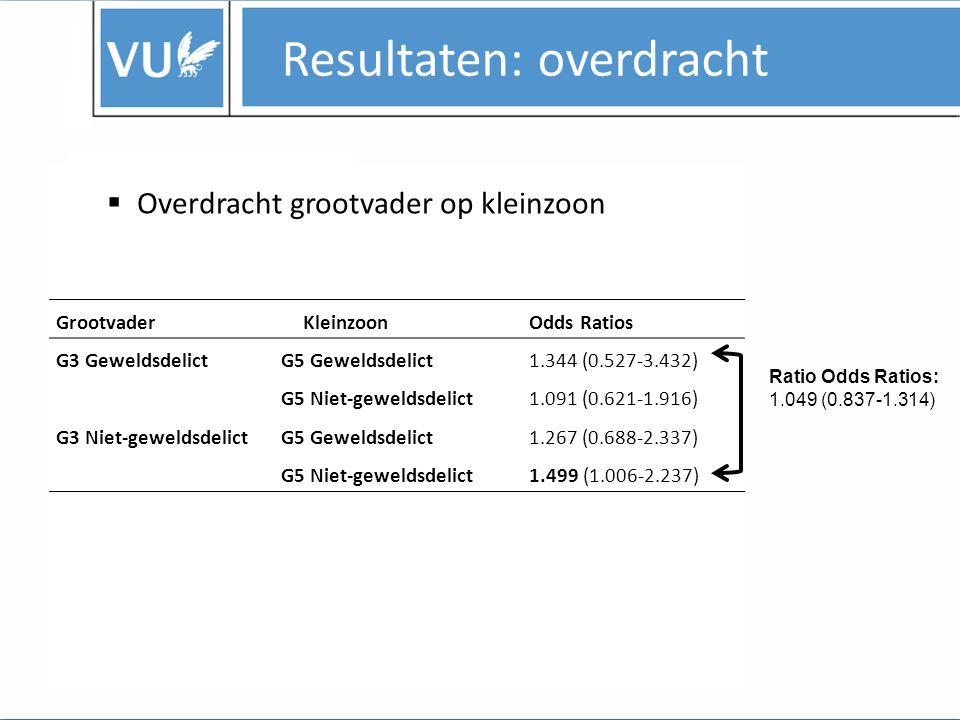  Timing van het geweldsdelict van de vader Resultaten: overdracht Generatie Veroordeling alleen voor geboorte Veroordeling (ook) na geboorte G3-G41.511 (0.625-3.658)2.662 (1.398-5.073) G4-G51.998 (0.733-5.441)3.955 (1.876-8.339) Ratio Odds Ratios : G3-G4:1.279 (1.004-1.629) G4-G5:1.345 (1.020-1.774)