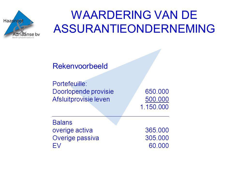 WAARDERING VAN DE ASSURANTIEONDERNEMING W en V 2006 Provisie 1.150.000 Kosten850.000 Winst vb300.000 Vpb 90.000 Winst nb 210.000