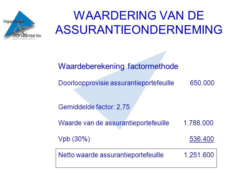 WAARDERING VAN DE ASSURANTIEONDERNEMING Waardeberekening Intrinsieke waarde Zichtbaar EV onderneming 60.000 Assurantieportefeuille(factor 2,75)1.788.000 1.848.000 Lat.