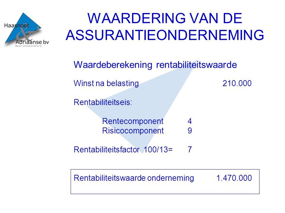 WAARDERING VAN DE ASSURANTIEONDERNEMING Waardeberekening weging IW/RW Zichtbaar EV 60.000 Assurantieportefeuille(factor 2,75)1.788.000 Intrinsieke waarde1.848.000 Lat.