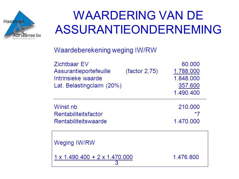 WAARDERING VAN DE ASSURANTIEONDERNEMING Verschillen Factormethode1.251.600 Intrinsieke waarde1.490.400 Rentabiliteitswaarde1.470.000 Gewogen waarde intrinsiek/rentabiliteit1.476.800