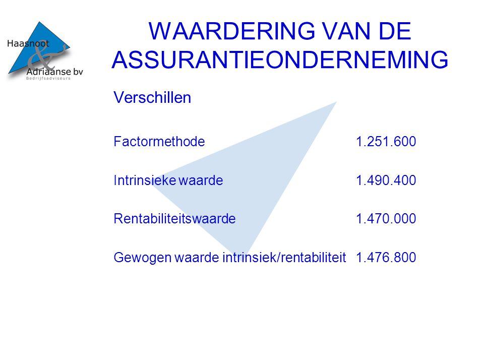 WAARDERING VAN DE ASSURANTIEONDERNEMING Elementaire zaken in de Wfd Vervanging Wabb Vergunningenstelsel Autoriteit Financiële Diensten