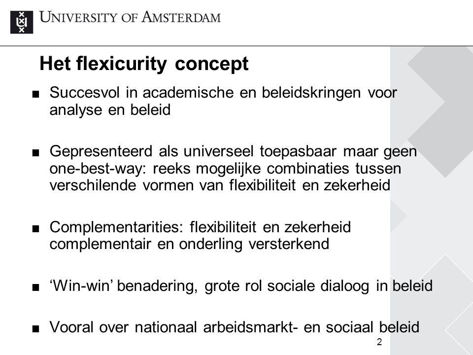 3 Flexicurity matrix Zekerheid / Flexibiliteit BaanWerkInkomenCombinatie werk-niet werk Extern (ontslag, contracten) Arbeidstijd Functioneel Loon