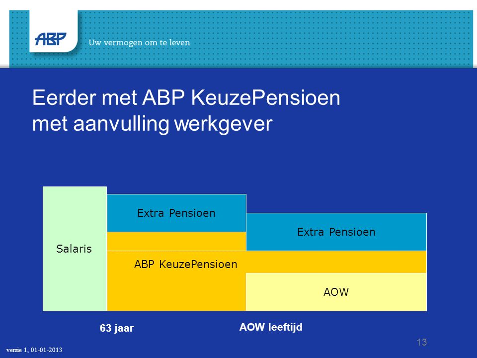 Pensioen voor uw partner Uw huidig inkomen Paul maakt berekeningen op Mijn ABP ABP KeuzePensioen Pensioen voor uw partner Huidig inkomen Maak uw pensioenkeuzes